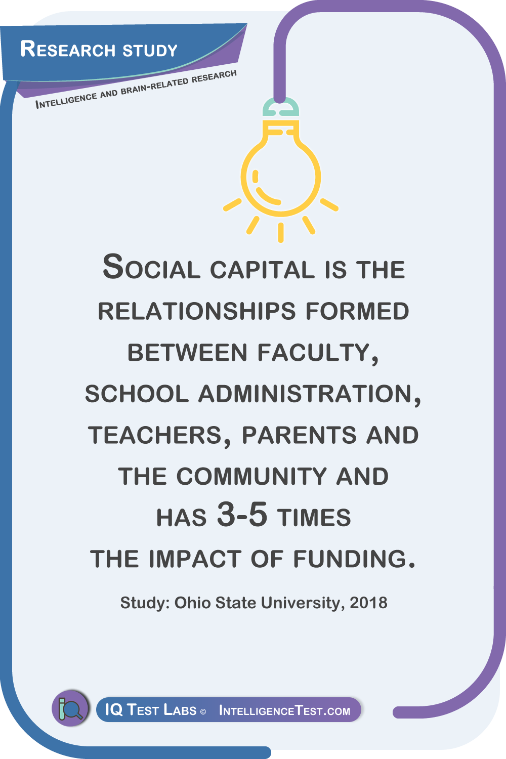 Social capital is the relationships formed between faculty, school administration, teachers, parents and the community and has 3-5 times the impact of funding. Study: Ohio State University, 2018