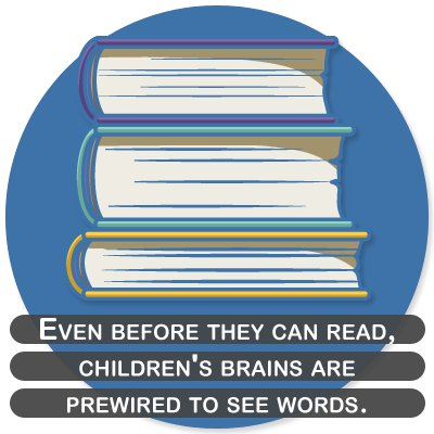 Even before they can read, children's brains are prewired to see words.
